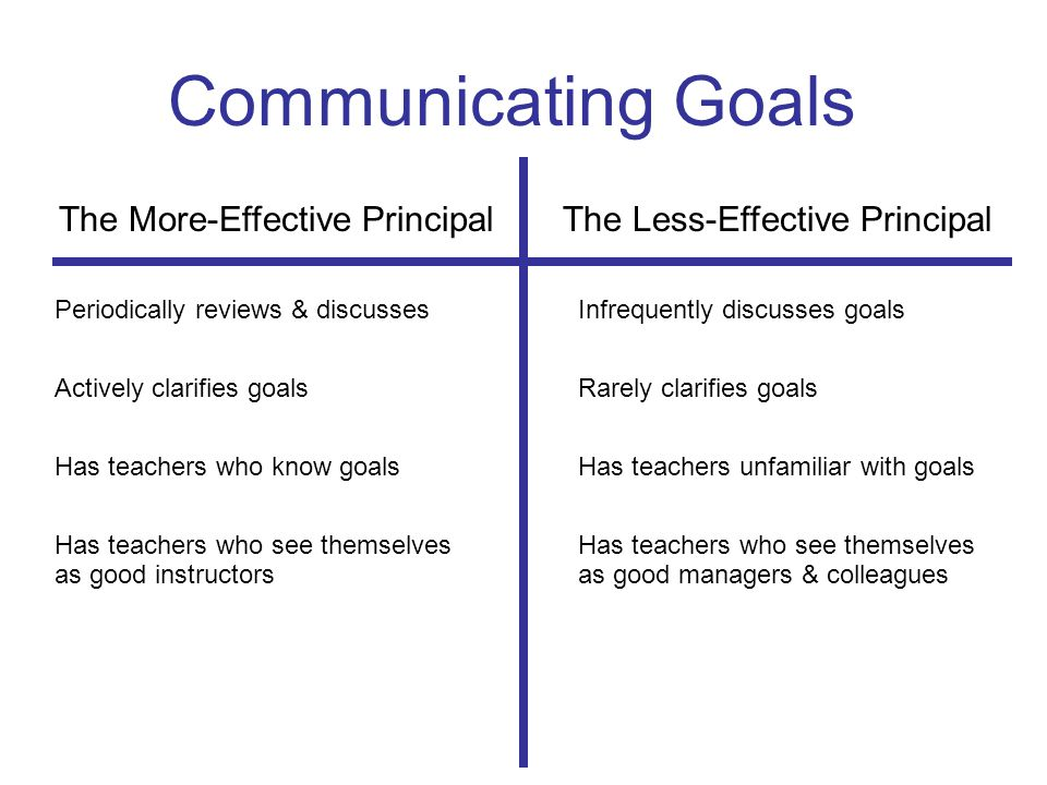 Communicating Goals The More-Effective Principal The Less-Effective Principal Periodically reviews & discussesInfrequently discusses goals Actively clarifies goalsRarely clarifies goals Has teachers who know goalsHas teachers unfamiliar with goalsHas teachers who see themselves as good instructorsas good managers & colleagues