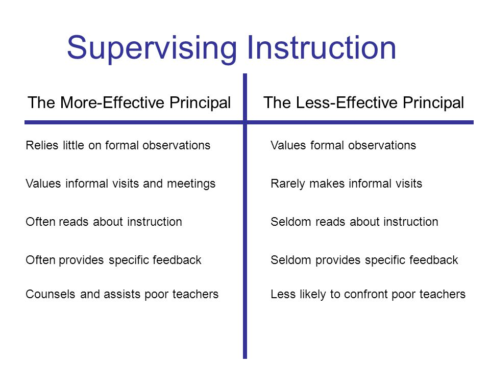 Supervising Instruction The More-Effective Principal The Less-Effective Principal Relies little on formal observationsValues formal observations Values informal visits and meetingsRarely makes informal visits Often reads about instructionSeldom reads about instruction Often provides specific feedbackSeldom provides specific feedback Counsels and assists poor teachersLess likely to confront poor teachers