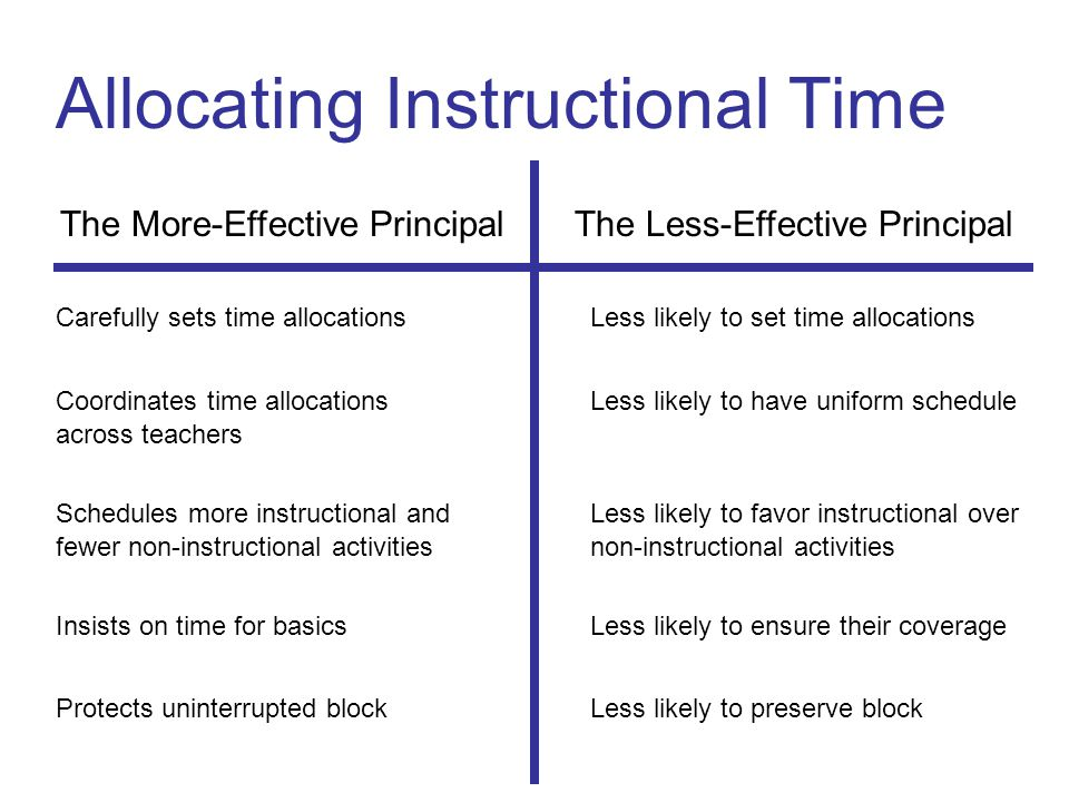 Allocating Instructional Time The More-Effective Principal The Less-Effective Principal Carefully sets time allocationsLess likely to set time allocations Coordinates time allocationsLess likely to have uniform schedule across teachers Schedules more instructional andLess likely to favor instructional over fewer non-instructional activitiesnon-instructional activities Insists on time for basicsLess likely to ensure their coverage Protects uninterrupted blockLess likely to preserve block