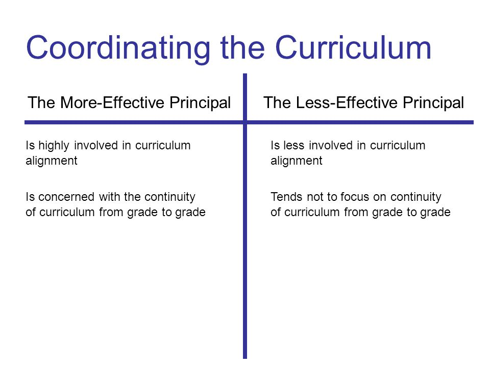 Coordinating the Curriculum The More-Effective Principal The Less-Effective Principal Is highly involved in curriculumIs less involved in curriculumalignment Is concerned with the continuityTends not to focus on continuityof curriculum from grade to grade
