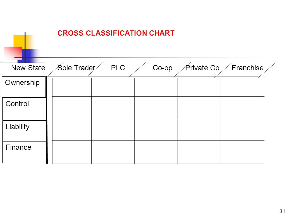 31 Ownership Control Liability Finance CROSS CLASSIFICATION CHART New StateSole Trader Co-opPLC Private CoFranchise