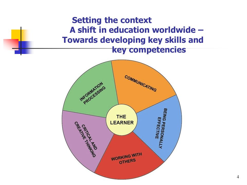 Setting the context A shift in education worldwide – Towards developing key skills and key competencies 4