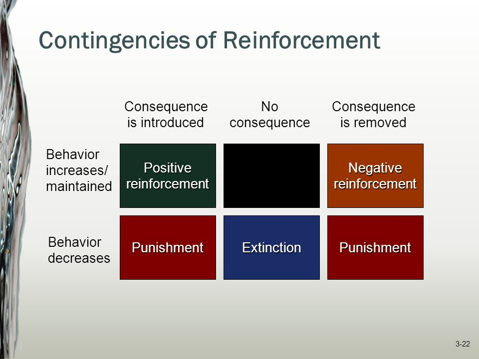 Contingencies of Reinforcement Behavior increases/ maintained Behavior decreases Consequence is introduced Consequence is removed Punishment Positiver