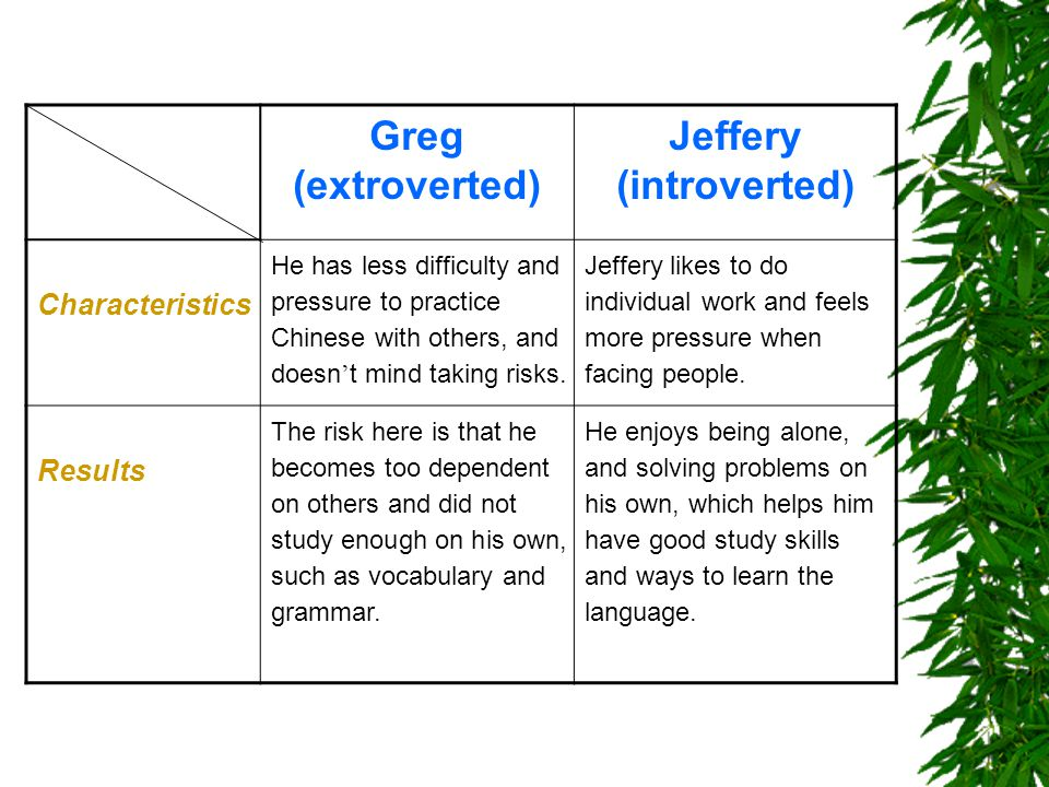 Greg (extroverted) Jeffery (introverted) Characteristics He has less difficulty and pressure to practice Chinese with others, and doesn't mind taking risks.
