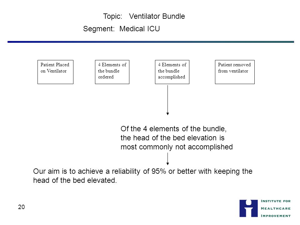 20 Topic: Ventilator Bundle Patient Placed on Ventilator 4 Elements of the bundle ordered 4 Elements of the bundle accomplished Patient removed from ventilator Segment: Medical ICU Of the 4 elements of the bundle, the head of the bed elevation is most commonly not accomplished Our aim is to achieve a reliability of 95% or better with keeping the head of the bed elevated.