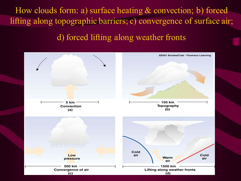 How clouds form: a) surface heating & convection; b) forced lifting along topographic barriers; c) convergence of surface air; d) forced lifting along