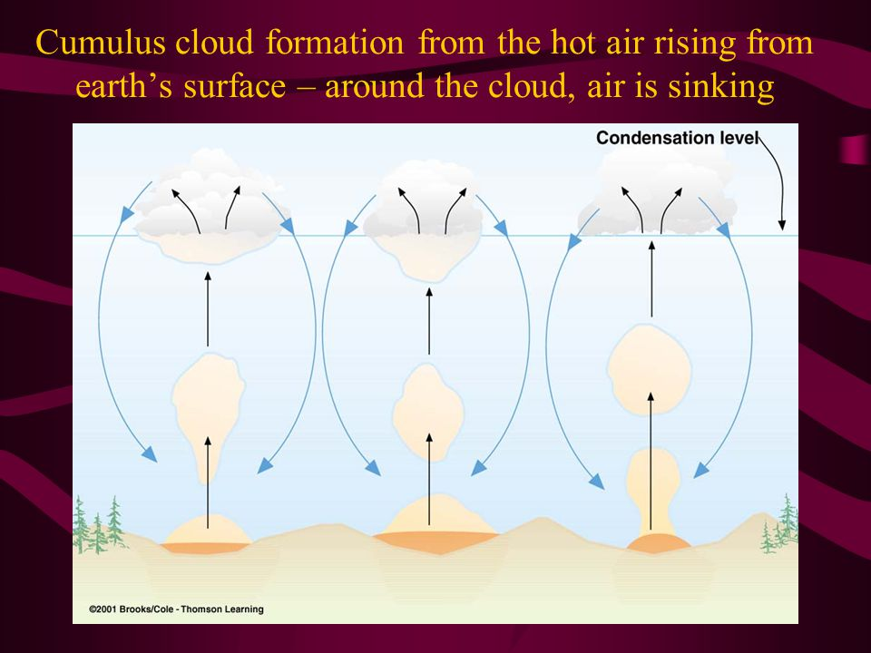 Cumulus cloud formation from the hot air rising from earth's surface – around the cloud, air is sinking