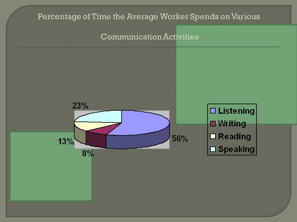 Percentage of Time the Average Worker Spends on Various Communication Activities