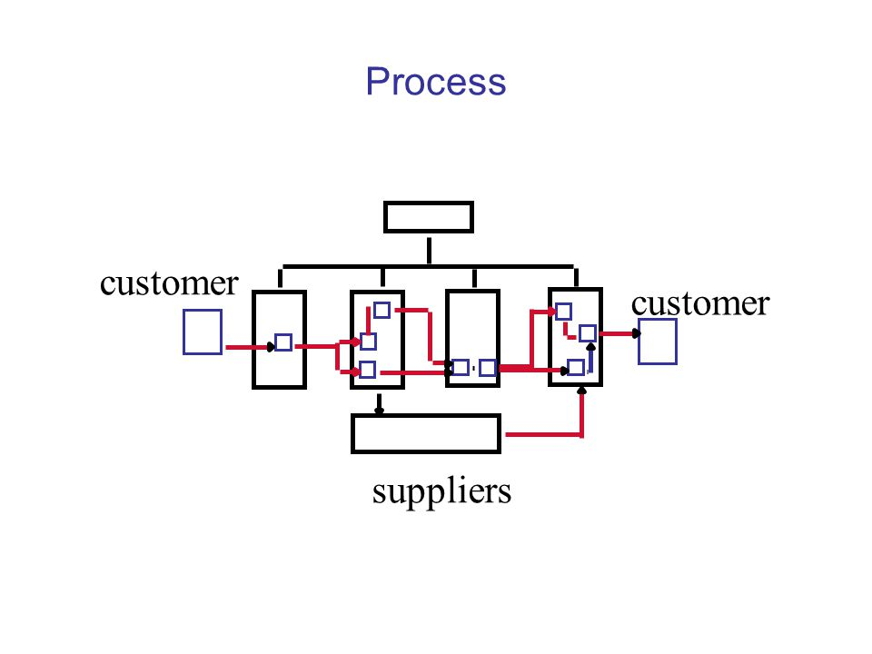 Process customer suppliers