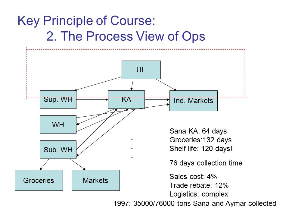 Key Principle of Course: 2. The Process View of Ops UL Sup.