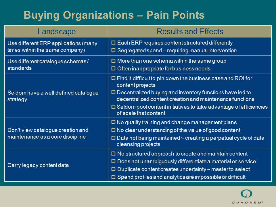 Buying Organizations – Pain Points LandscapeResults and Effects Use different ERP applications (many times within the same company)  Each ERP requires content structured differently  Segregated spend – requiring manual intervention Use different catalogue schemas / standards  More than one schema within the same group  Often inappropriate for business needs Seldom have a well defined catalogue strategy  Find it difficult to pin down the business case and ROI for content projects  Decentralized buying and inventory functions have led to decentralized content creation and maintenance functions  Seldom pool content initiatives to take advantage of efficiencies of scale that content Don't view catalogue creation and maintenance as a core discipline  No quality training and change management plans  No clear understanding of the value of good content  Data not being maintained ~ creating a perpetual cycle of data cleansing projects Carry legacy content data  No structured approach to create and maintain content  Does not unambiguously differentiate a material or service  Duplicate content creates uncertainty ~ master to select  Spend profiles and analytics are impossible or difficult