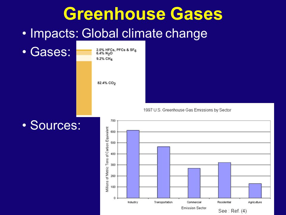 Greenhouse Gases Impacts: Global climate change Gases: Sources: See : Ref. (4)