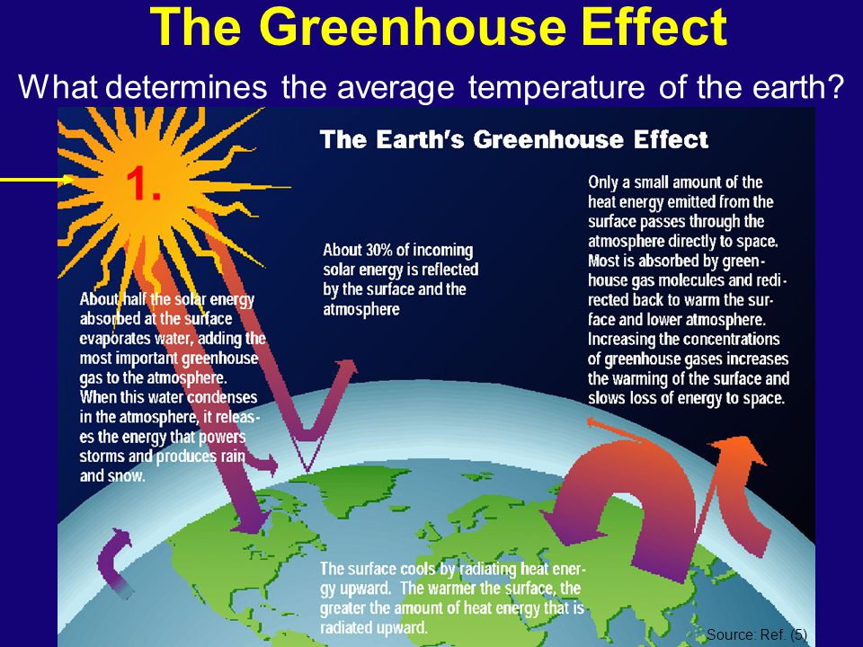The Greenhouse Effect What determines the average temperature of the earth? 1. Source: Ref. (5)