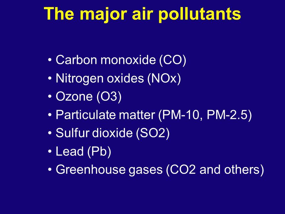Carbon Monoxide Impacts: Blood oxygen levels Hb + O2 HbO2 K1 = Equilibrium constant Hb + CO HbCO K2 = 210 x K1 Headaches, alertness, death Sources: Vehicles (plus others) Source: Ref.