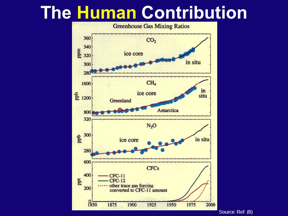 The Human Contribution Source: Ref. (6)
