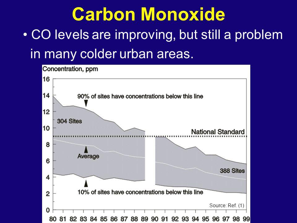 Stratospheric Ozone Strat vs Trop O3 Source: Ref (12)