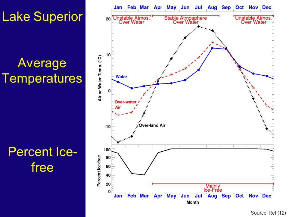 Lake Superior Average Temperatures Percent Ice- free Source: Ref (12)