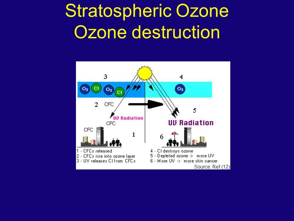 Stratospheric Ozone Ozone destruction Source: Ref (12)