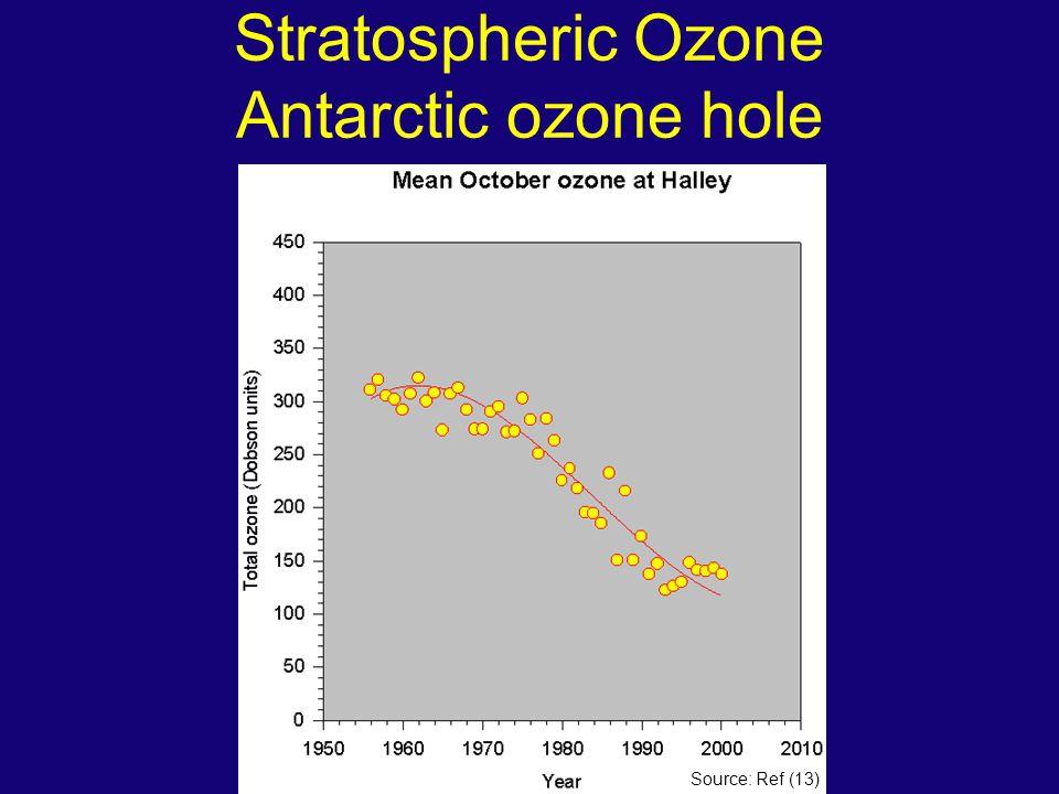 Stratospheric Ozone Antarctic ozone hole Source: Ref (13)