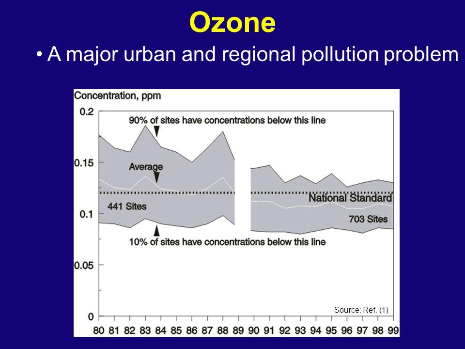 Particulate Matter Definitions: - PM10 = PM < 10 um - PM2.5 = PM < 2.5 um Impacts: - Lung irritation - Visibility