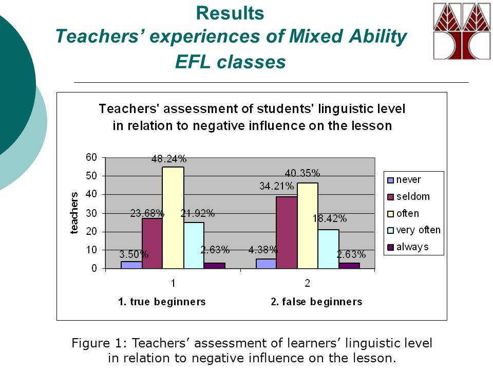 Results Teachers' experiences of Mixed Ability EFL classes Figure 1: Teachers' assessment of learners' linguistic level in relation to negative influence on the lesson.