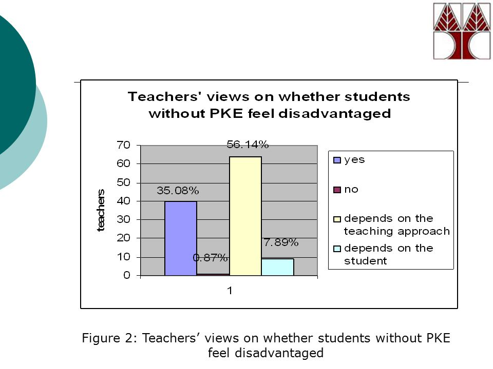 Figure 2: Teachers' views on whether students without PKE feel disadvantaged