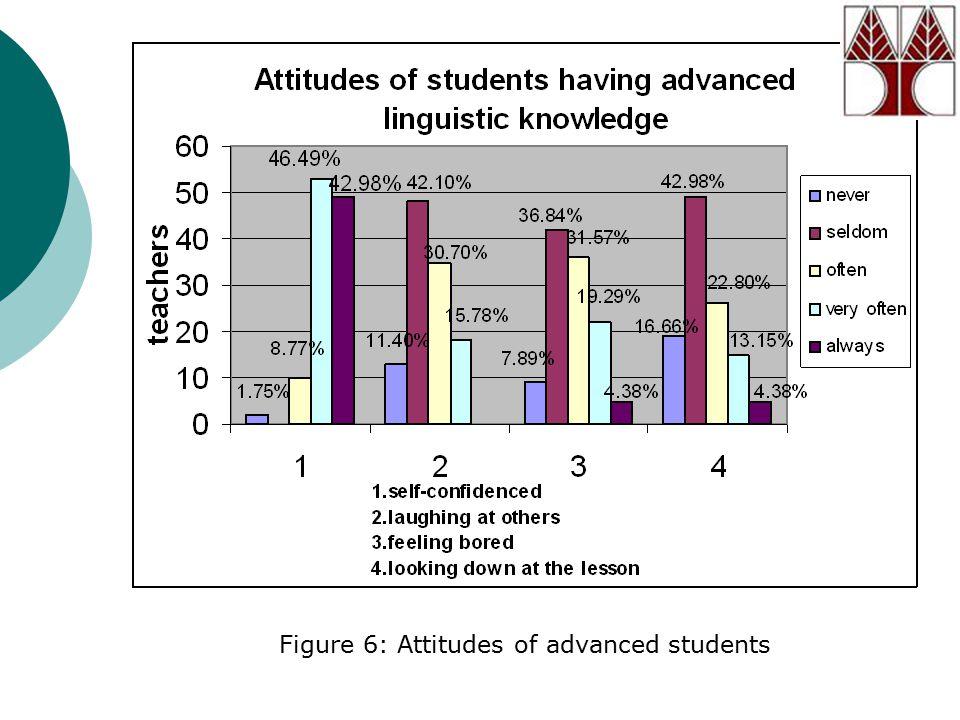 Figure 6: Attitudes of advanced students