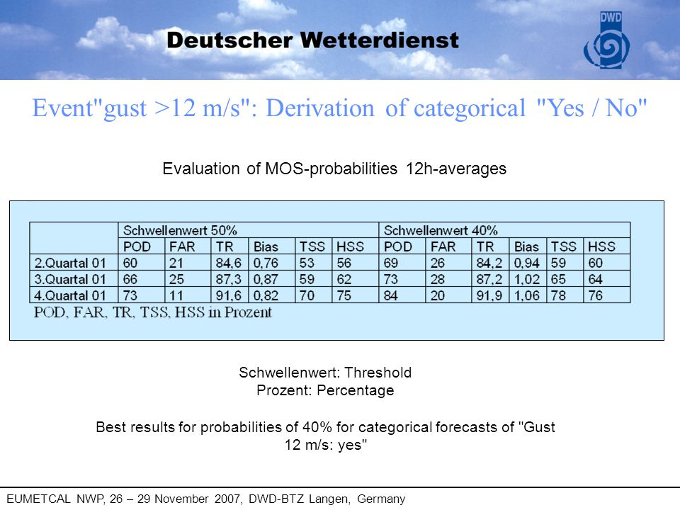 EUMETCAL NWP, 26 – 29 November 2007, DWD-BTZ Langen, Germany Local forecast of probabilities (MAP, MOSMIX)