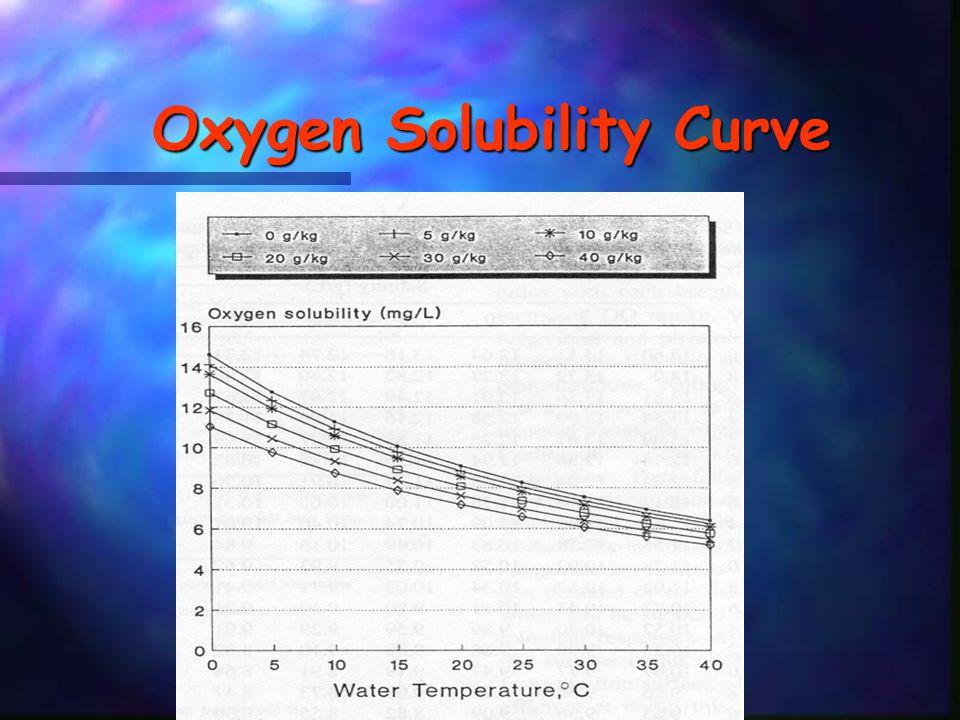 Diel Oxygen Fluctuation Typical pattern = oxygen max during late afternoon Typical pattern = oxygen max during late afternoon difference in surface vs.