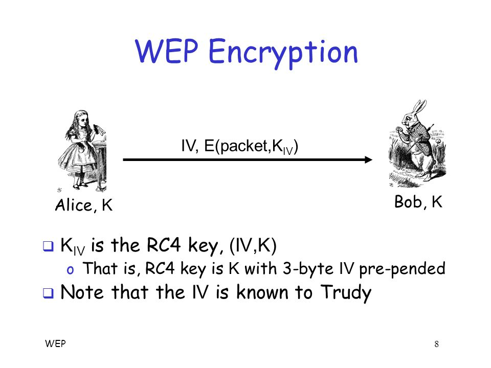WEP 8 WEP Encryption  K IV is the RC4 key, (IV,K) o That is, RC4 key is K with 3-byte IV pre-pended  Note that the IV is known to Trudy Alice, K Bob, K IV, E(packet,K IV )