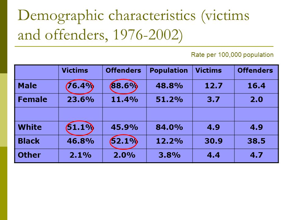 Demographic characteristics (victims and offenders, 1976-2002) VictimsOffendersPopulationVictimsOffenders Male76.4%88.6%48.8%12.716.4 Female23.6%11.4%51.2%3.72.0 White51.1%45.9%84.0%4.9 Black46.8%52.1%12.2%30.938.5 Other2.1%2.0%3.8%4.44.7 Rate per 100,000 population