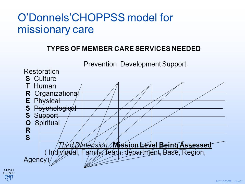 ©2012 MFMER | slide-37 O'Donnels'CHOPPSS model for missionary care TYPES OF MEMBER CARE SERVICES NEEDED Prevention Development Support Restoration S Culture T Human R Organizational E Physical S Psychological S Support O Spiritual R S Third Dimension: Mission Level Being Assessed ( Individual, Family, Team, department, Base, Region, Agency)