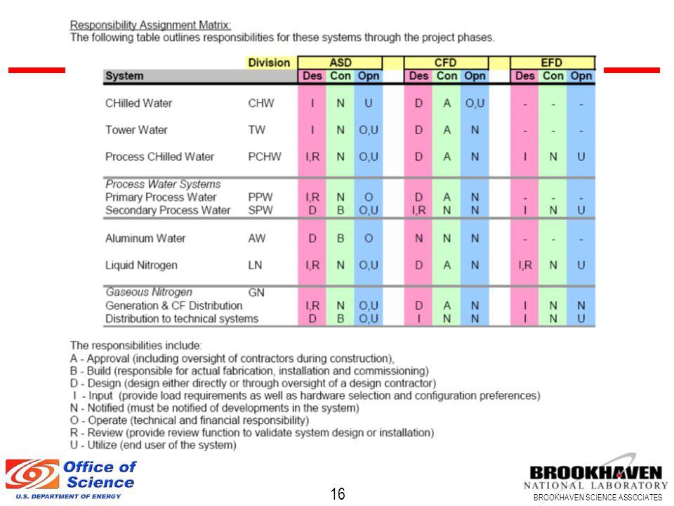 16 BROOKHAVEN SCIENCE ASSOCIATES