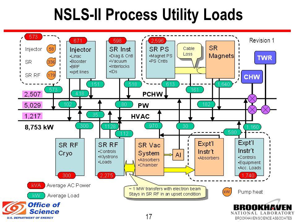 17 BROOKHAVEN SCIENCE ASSOCIATES NSLS-II Process Utility Loads Revision 1