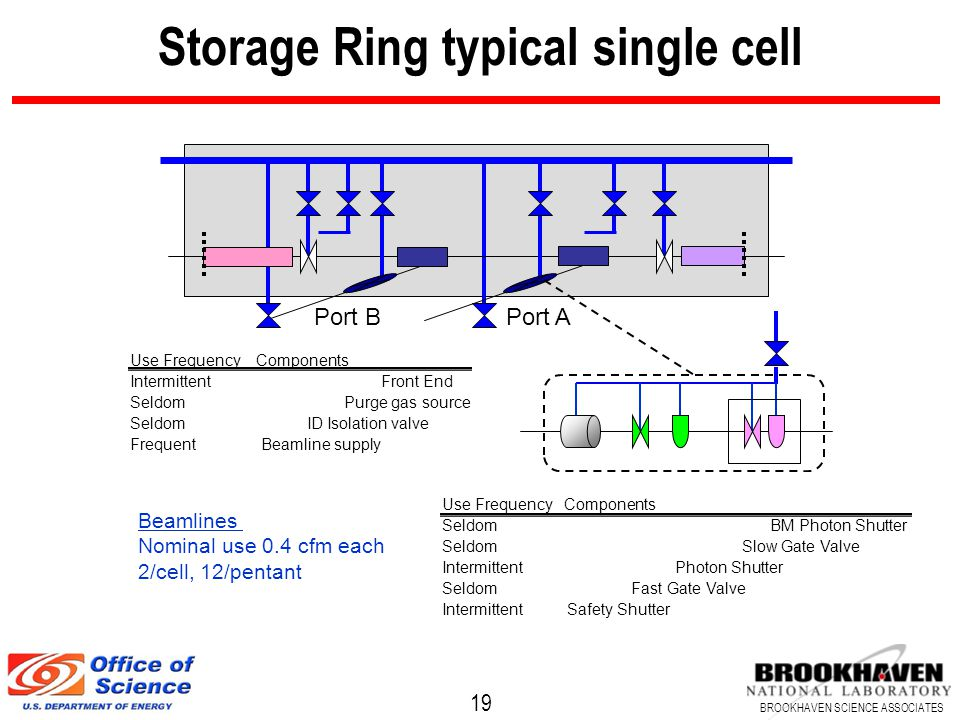 19 BROOKHAVEN SCIENCE ASSOCIATES Storage Ring typical single cell Port APort B Use Frequency Components Seldom BM Photon Shutter Seldom Slow Gate Valve Intermittent Photon Shutter Seldom Fast Gate Valve Intermittent Safety Shutter Use Frequency Components Intermittent Front End Seldom Purge gas source Seldom ID Isolation valve Frequent Beamline supply Beamlines Nominal use 0.4 cfm each 2/cell, 12/pentant