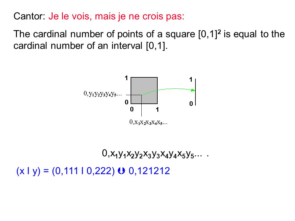 Cantor: Je le vois, mais je ne crois pas: The cardinal number of points of a square [0,1] 2 is equal to the cardinal number of an interval [0,1].