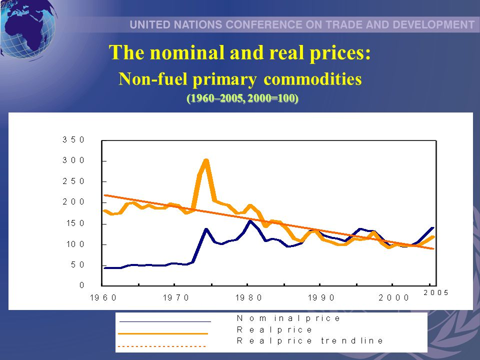 The nominal and real prices: Non-fuel primary commodities (1960–2005, 2000=100)