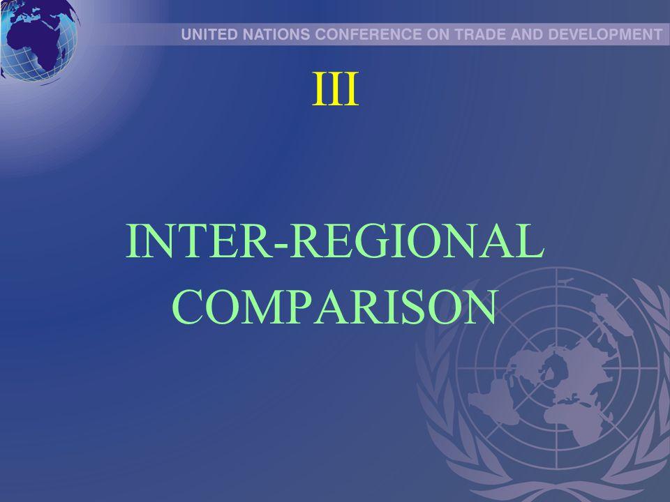 III INTER-REGIONAL COMPARISON