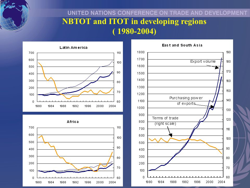 NBTOT and ITOT in developing regions ( 1980-2004)