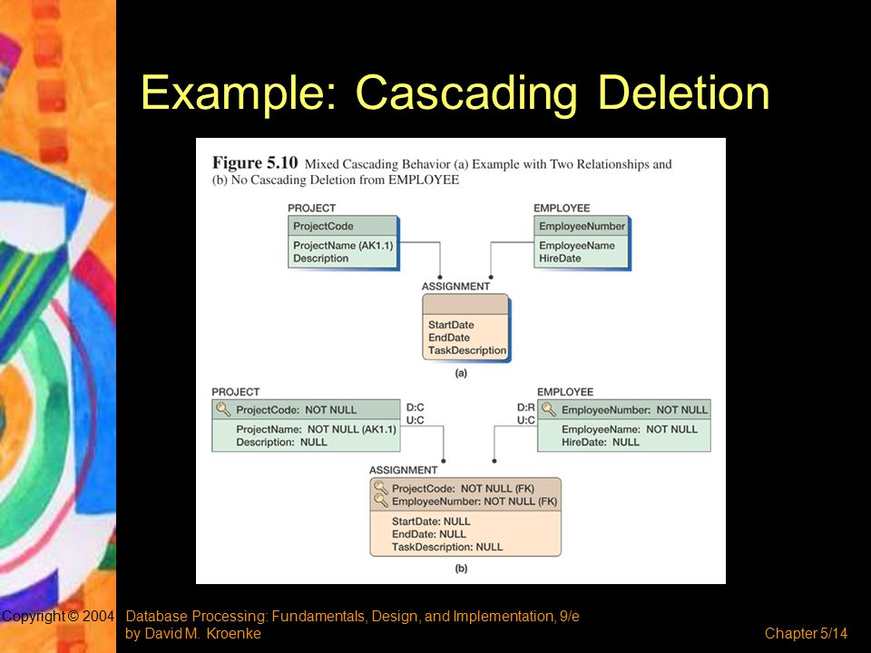 Database Processing: Fundamentals, Design, and Implementation, 9/e by David M. KroenkeChapter 5/14 Copyright © 2004 Example: Cascading Deletion