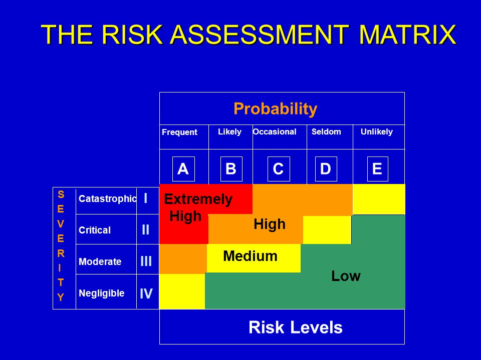 THE RISK ASSESSMENT MATRIX Probability Frequent LikelyOccasionalSeldomUnlikely I II III IV Catastrophic Critical Moderate Negligible ABCDE S E V E R I