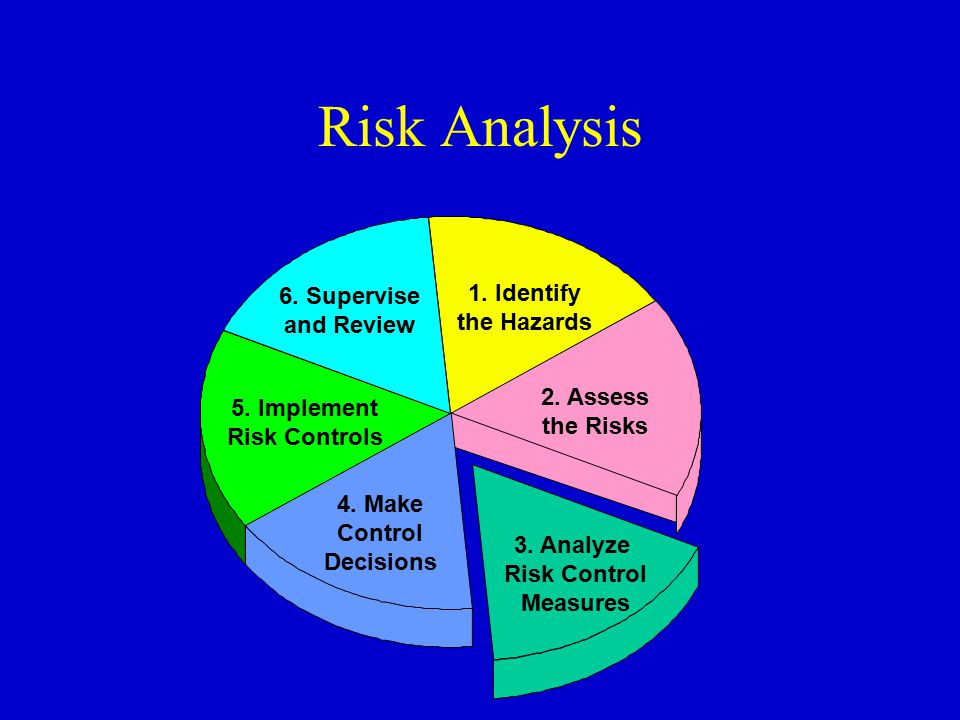 Risk Analysis 1. Identify the Hazards 2. Assess the Risks 3. Analyze Risk Control Measures 4. Make Control Decisions 5. Implement Risk Controls 6. Sup