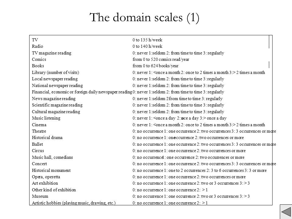 The domain scales (1) TV 0 to 135 h/week Radio 0 to 140 h/week TV magazine reading 0: never 1:seldom 2: from time to time 3: regularly Comics from 0 to 520 comics read/year Books from 0 to 624 books/year Library (number of visits) 0: never 1: 2 times a month Local newspaper reading 0: never 1:seldom 2: from time to time 3:regularly National newspaper reading 0: never 1:seldom 2: from time to time 3: regularly Financial, economic or foreign daily newspaper reading 0: never 1:seldom 2: from time to time 3: regularly News magazine reading 0: never 1:seldom 2: from time to time 3: regularly Scientific magazine reading 0: never 1:seldom 2: from time to time 3: regularly Cultural magazine reading 0: never 1:seldom 2: from time to time 3: regularly Music listening 0: never 1: <once a day 2: once a day 3:> once a day Cinema 0: never 1: 2 times a month Theatre 0: no occurrence 1: one occurrence 2: two occurrences 3: 3 occurrences or more Historical drama 0: no occurrence 1: one occurrence 2: two occurrences or more Ballet 0: no occurrence 1: one occurrence 2: two occurrences 3: 3 occurrences or more Circus 0: no occurrence 1: one occurrence 2: two occurrences or more Music hall, comedians 0: no occurrence 1: one occurrence 2: two occurrences or more Concert 0: no occurrence 1: one occurrence 2: two occurrences 3: 3 occurrences or more Historical monument 0: no occurrence 1: one to 2 occurrences 2: 3 to 6 occurrences 3: 3 or more Opera, operetta 0: no occurrence 1: one occurrence 2: two occurrences or more Art exhibition 0: no occurrence 1: one occurrence 2: two or 3 occurrences 3: > 3 Other kind of exhibition 0: no occurrence 1: one occurrence 2: > 1 Museum 0: no occurrence 1: one occurrence 2: two or 3 occurrences 3: > 3 Artistic hobbies (playing music, drawing, etc.) 0: no occurrence 1: one occurrence 2: > 1