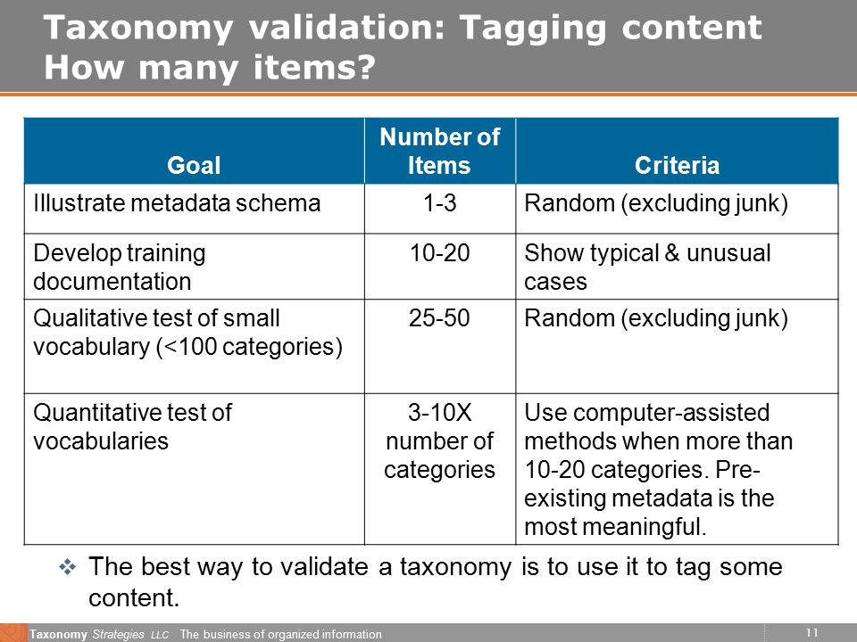 11 Taxonomy Strategies LLC The business of organized information Taxonomy validation: Tagging content How many items.