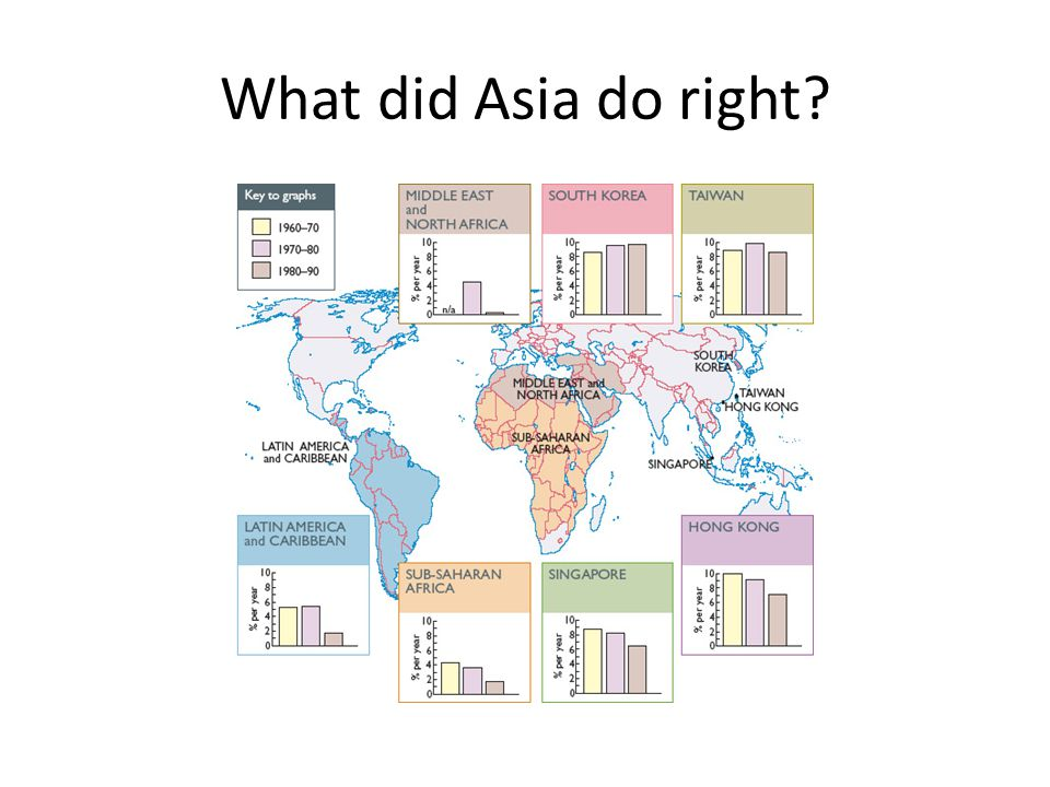 What did Asia do right