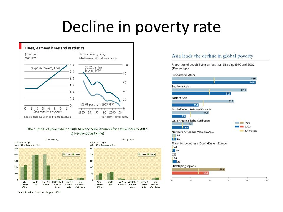 Decline in poverty rate