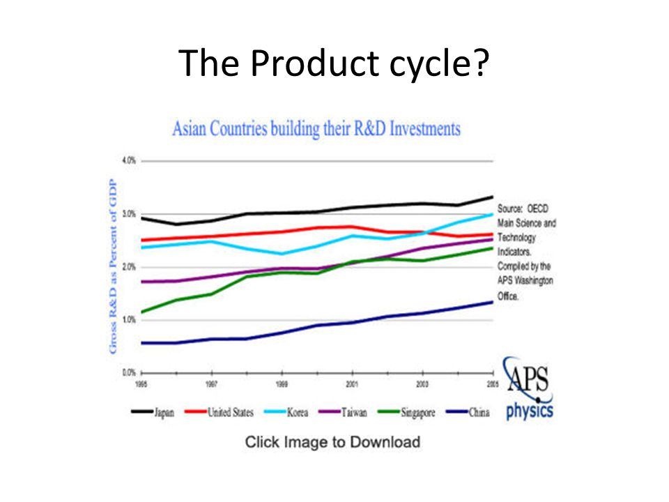 The Product cycle?