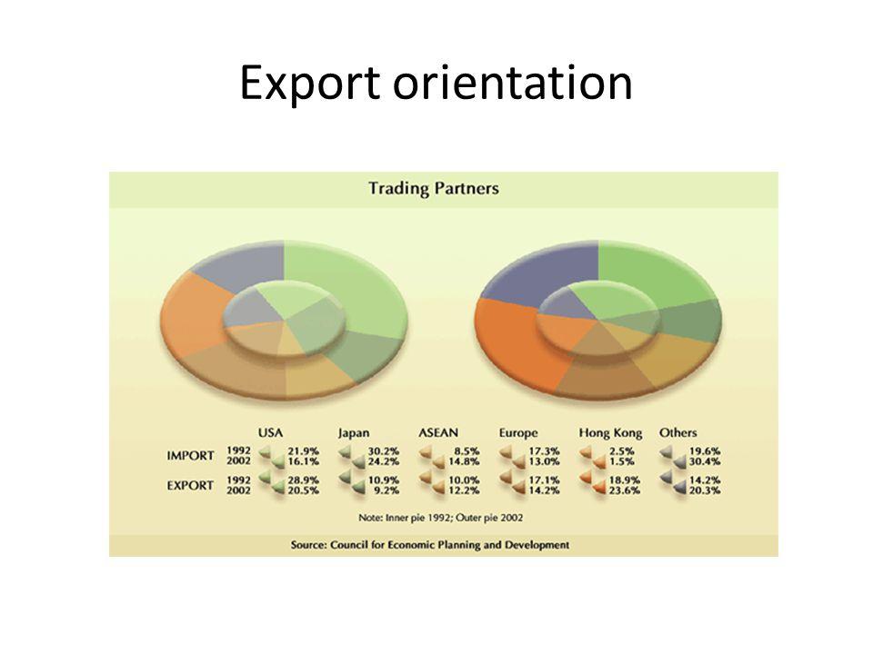 Export orientation