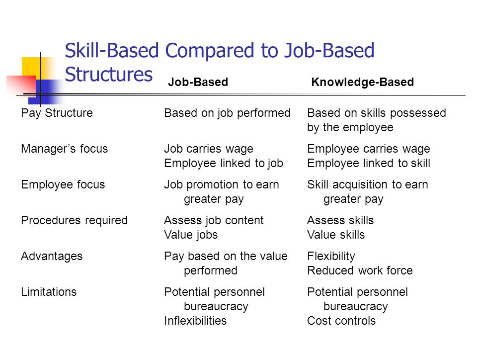 Skill-Based Compared to Job-Based Structures Job-BasedKnowledge-Based Pay StructureBased on job performedBased on skills possessed by the employee Man