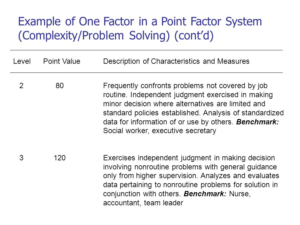 Example of One Factor in a Point Factor System (Complexity/Problem Solving) (cont'd) LevelPoint ValueDescription of Characteristics and Measures 4 160Uses independent judgment in making decisions that are subject to review in the final stages only.